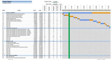 construction timeline template .