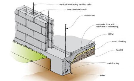Concrete Forms Constructing A Reinforced Concrete Walls