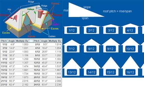 Roofing Calculator Roof Area And Materials Estimating