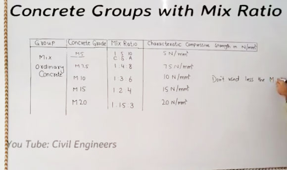 Concrete Mix Ratio Calculator : Know more about grade of concrete groups and mix ratio